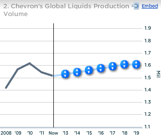 Chevron Global Liquids Production Volume