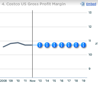 Costco US Gross Profit Margin