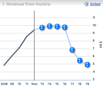 Abbott Revenue from Humira