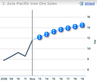 Cliffs Asia Pacific Iron Ore Sales