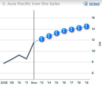 Cliffs Asia Pacific Iron Ore Sales