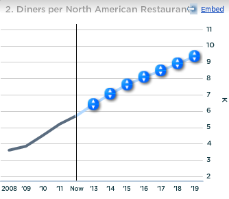OpenTable Diners per North American Restaurant
