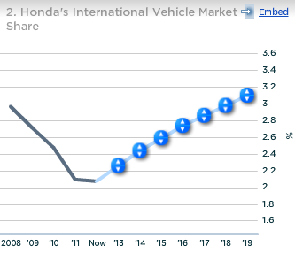 Honda International Vehicle Market Share