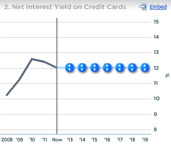 Wells Fargo Net Interest Yield on Credit Cards