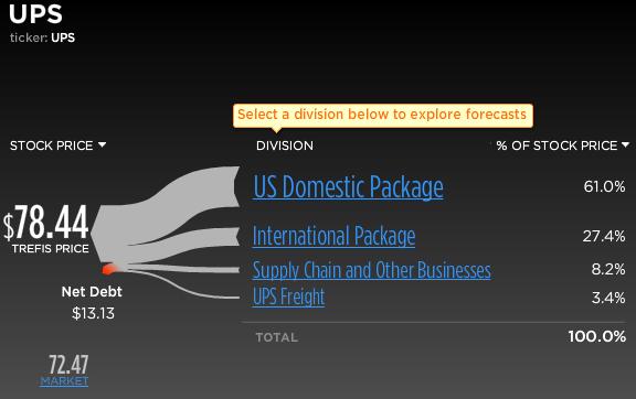 UPS stock break-up
