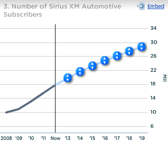 Sirius XM Number of Automotive Subscribers