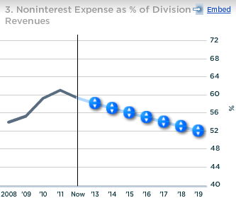 Wells Fargo Noninterest Expense as a percent of Dividend Revenues