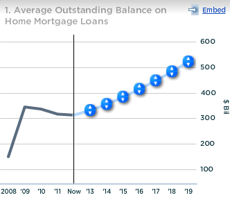 Wells Fargo Avg Outstanding Balance on Home Mortgage Loans