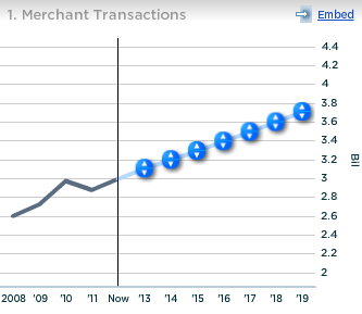 US Bancorp Merchant Transactions