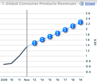Starbucks Global Consumer Products Revenues