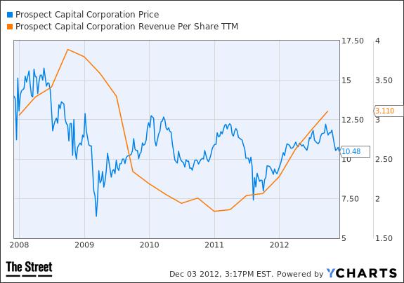 capital gains chart 1