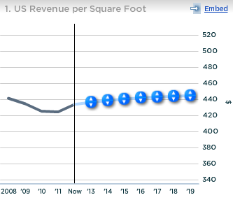 Wal-Mart US Revenue per sq ft