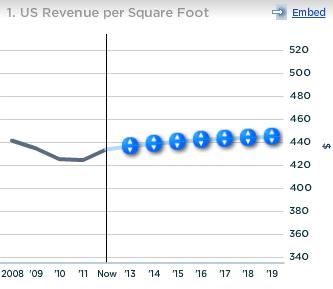 Wal-Mart US Revenue per sq ft