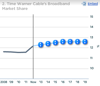 Time Warner Cable Broadband Market Share