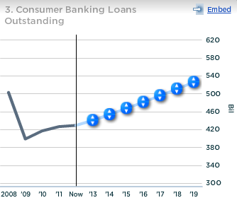 Barclays consumer banking loans outstanding