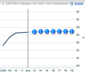 Colgate EBITDA Margin of Hills Pet Nutrition