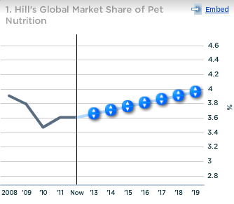 Colgate Hills Global Market Share of Pet Nutrition