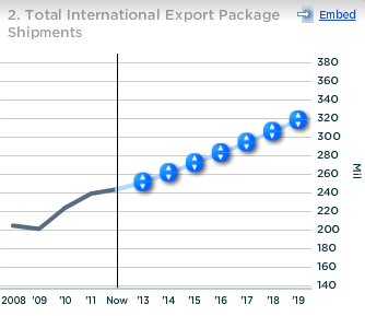 UPS Total International Export Package Shipments