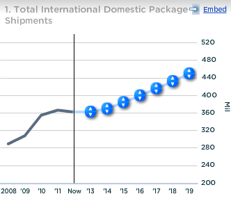 UPS Total International Domestic Package Shipments