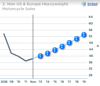 Harley Davidson Non US and Europe Heavyweight Motorcycle Sales