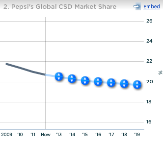 Pepsico Global CSD Market Share