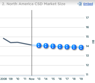 Dr Pepper Snapple North America CSD Market Size