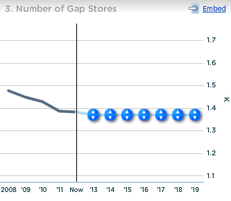 Gap Number of Gap Stores