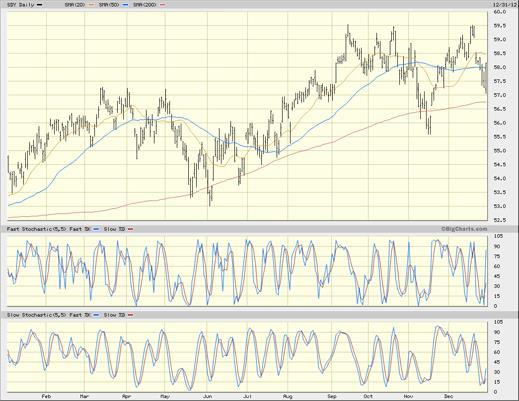 SDY chart