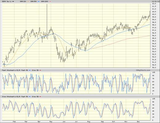 EEMV chart