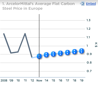 ArcelorMittal Avg Flat Carbon Steel Price in Europe