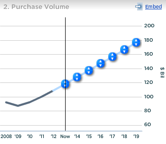 Discover Purchase Volume