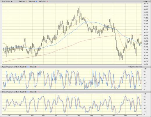 XLU chart