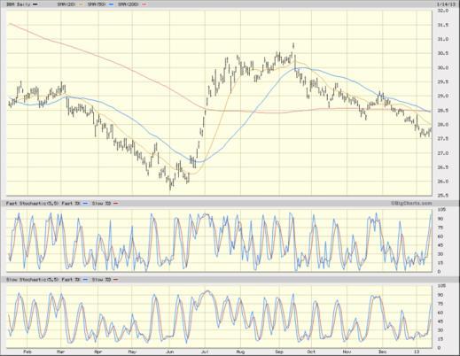 DBA chart