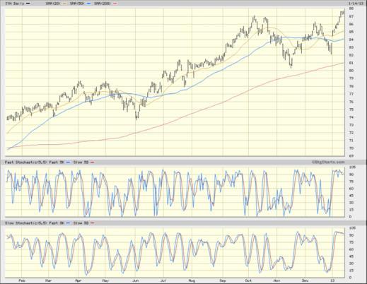 IYH chart