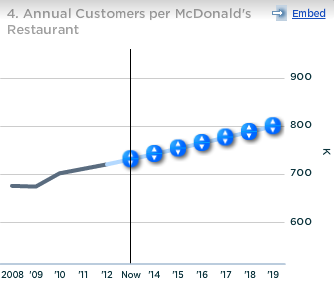 McDonalds Annual Customers per Restaurant