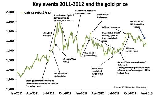 gold and events chart