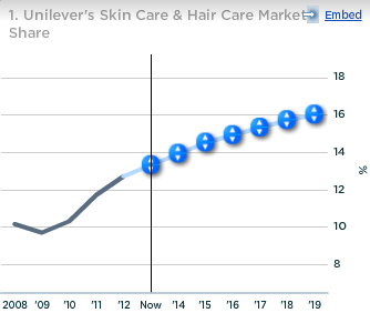 Unilever Skin Care Hair Care Market Share