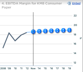 KMB EBITDA Margin For Consumer Tissue Paper