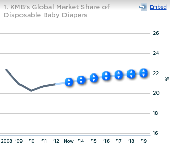KMB Global Market Share Disposable Baby Diapers