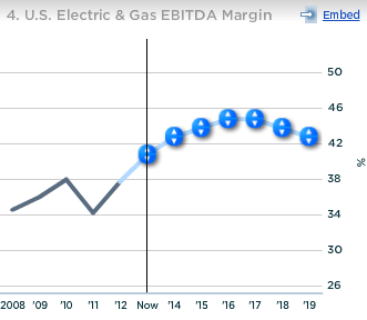Duke Energy US Electric And Gas EBITDA Margin