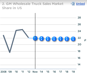 GM Wholesale Truck Sales Market Share in US