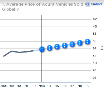 Honda Avg Price of Acura Vehicles Sold Globally