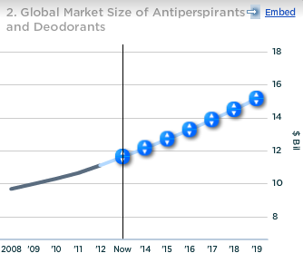Unilever Global Market Size of Antiperspirants and Deodorants