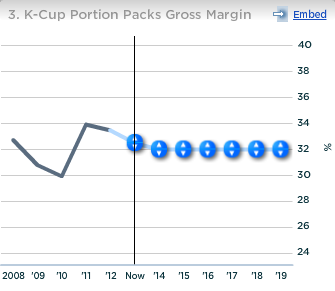 Green Mountain K-Cup Portion Packs Gross Margin