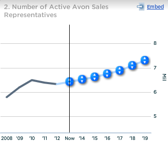 Avon Number of Active Sales Representatives