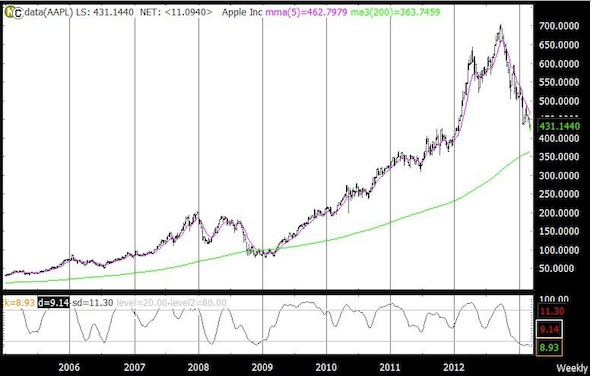 aapl charty chart