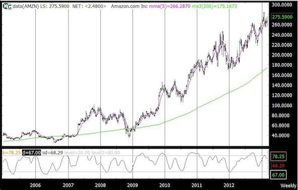 amzn charty chart