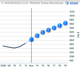 Nasdaq US Market Data Revenue