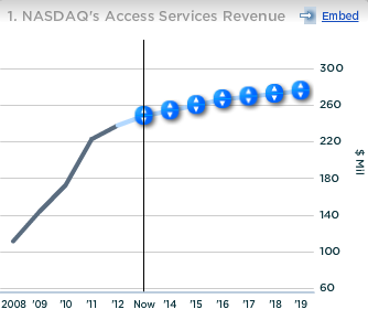 Nasdaq Access Services Revenue