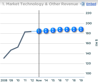 Nasdaq Market technology and Other Revenue